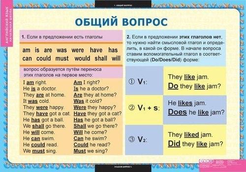 Conditionals в английском языке таблица примеры